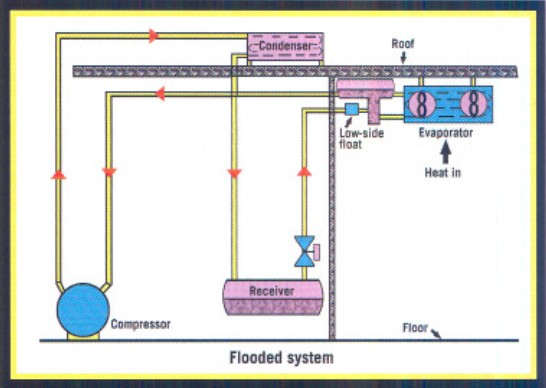 Flooded System